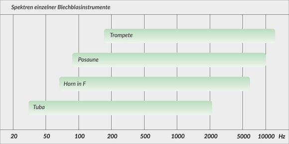 Spektren einzelner Blechblasinstrumente