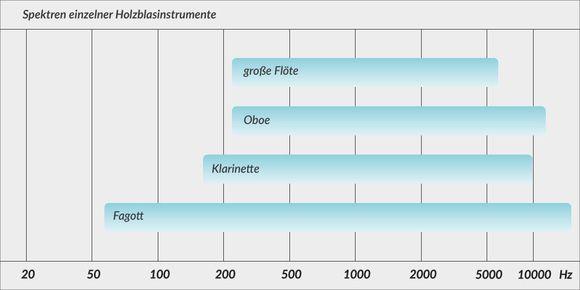 Spektren einzelner Holzblasinstrumente