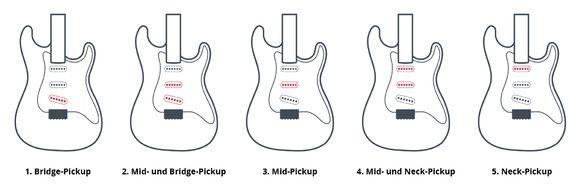 Mögliche Schaltung mit einem 5-Wege Fender Pickup-Wahlschalter