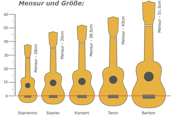 thomann online ratgeber ukulele mensur und gr e. Black Bedroom Furniture Sets. Home Design Ideas
